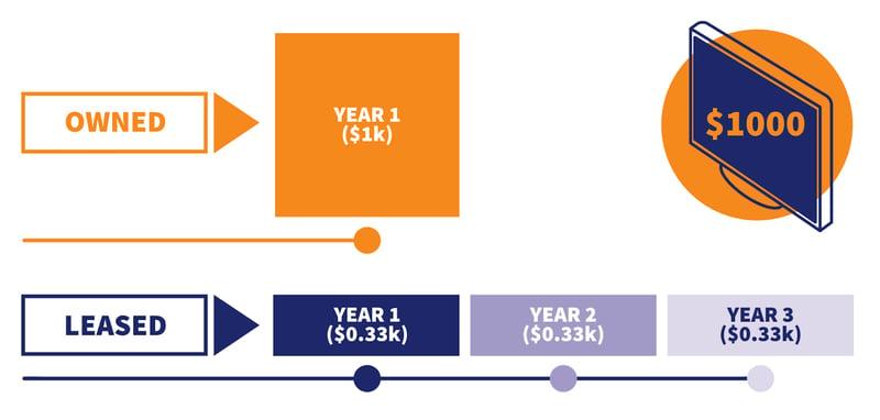 Diagram on the benefits of leasing equipment Quadrent