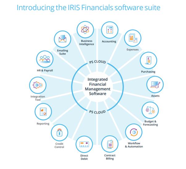 Iris Financials
