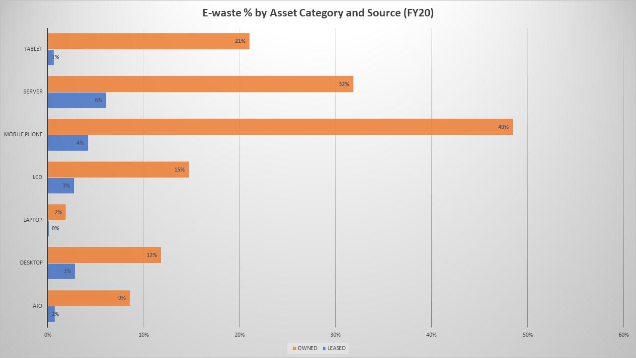 e-waste percentage